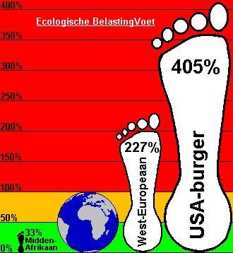 Het verschil van ecologische voetafdruk van verschillende mensen op deze wereld.
