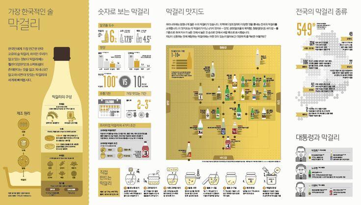 [Infographic] '가장 한국적인 술 막걸리'에 대한 인포그래픽