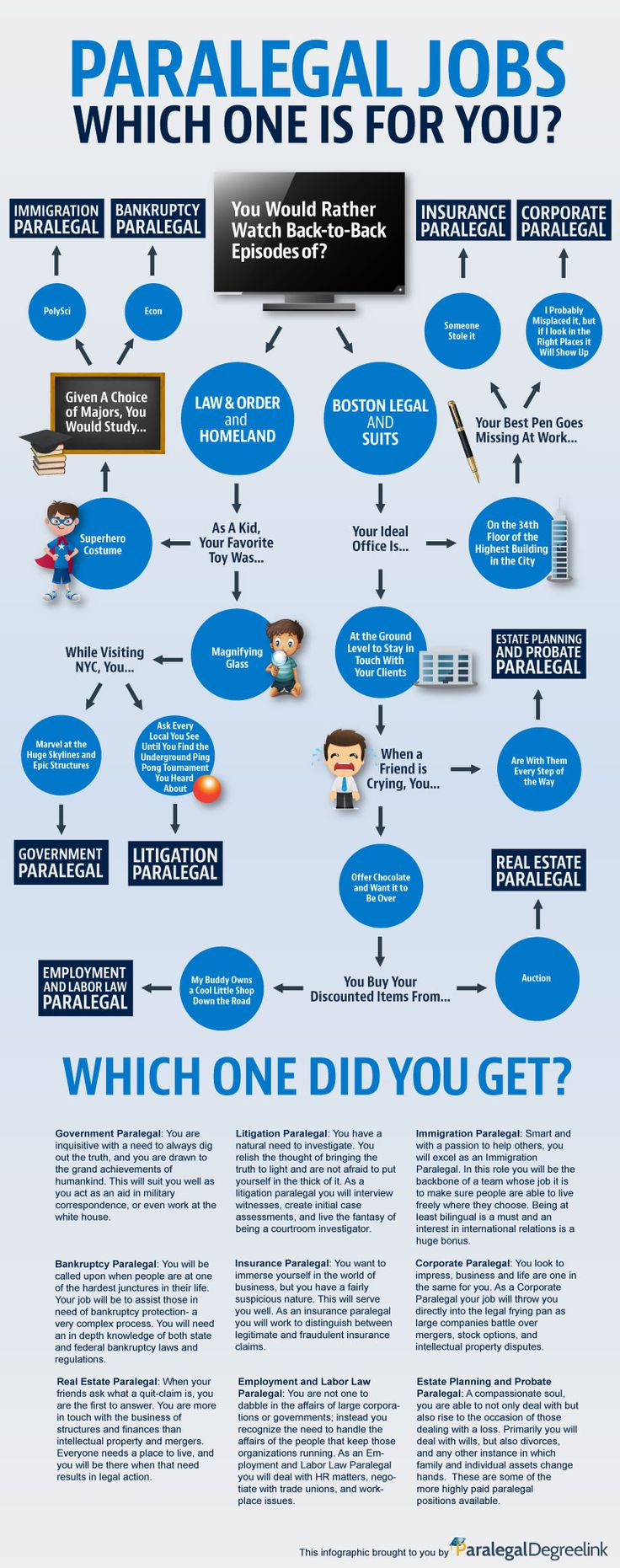 Paralegal Jobs: Which One Is For You? #Infographic #ParalegalJobs #Career
