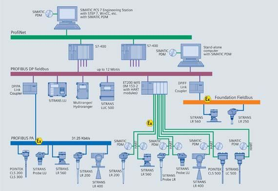 112 best plc images on pinterest electrical engineering rh pinterest com Profibus Network Topology PROFIBUS- PA VSDP