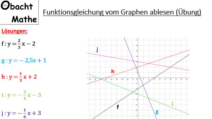 Funktionsgleichung vom Graphen ablesen - lineare ...