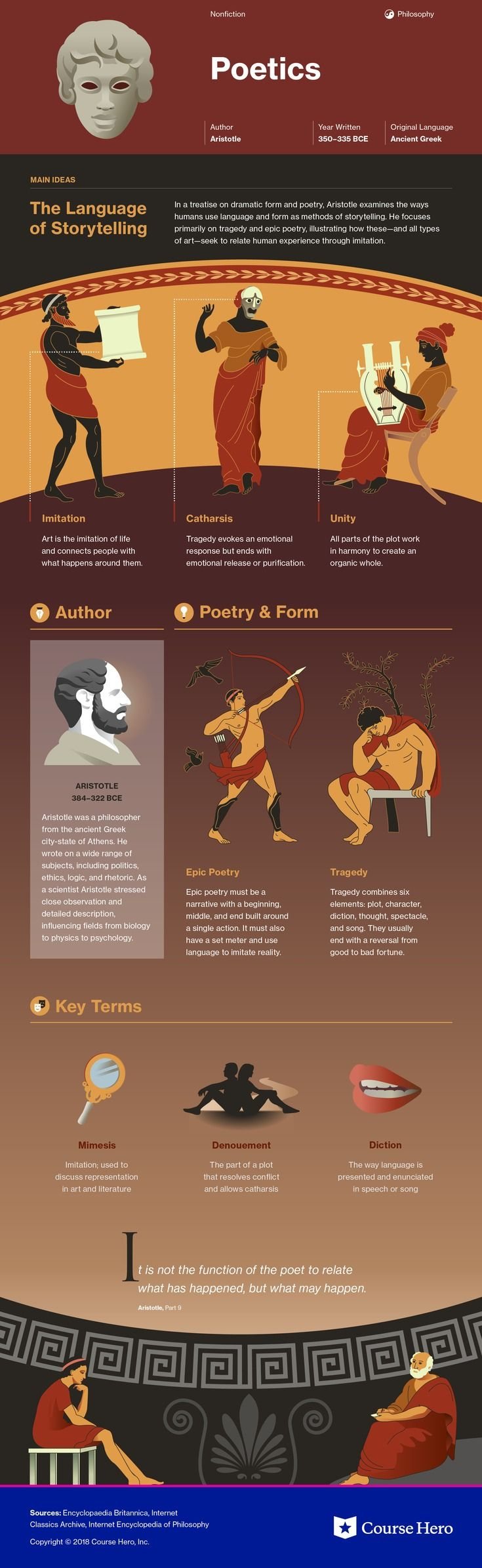 This @CourseHero infographic on Poetics is both visually stunning and informative!