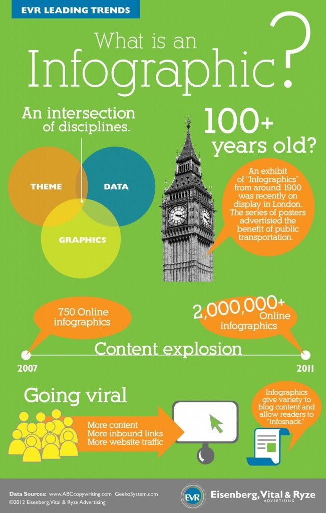 What is an Infographic? Infographics is a clear and effective communication in an aesthetically pleasing way.