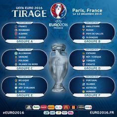 Les groupes de l'Euro 2016
