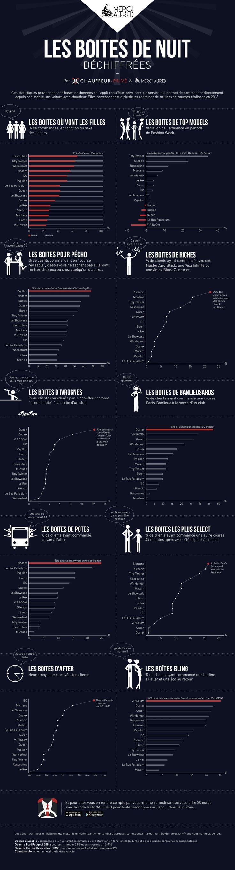 Les boites de nuit déchiffrées - Nuit - Merci Alfred - Paris Club statistics and much else...'What's up Gisele?' Ah ha ha ha!