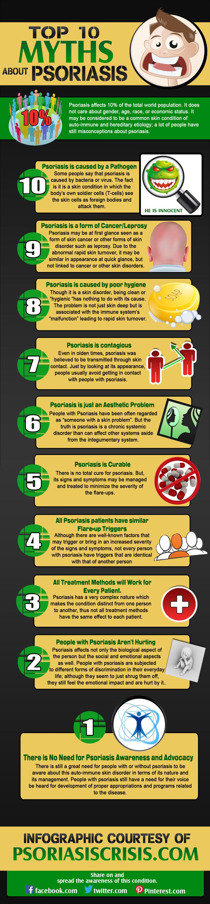 Psoriasis affects 10% of the total world population. It does not care about gender, age, race, or economic status. It may be considered to be a common skin condition of auto-immune and hereditary etiology; a lot of people have still misconceptions about psoriasis. Here is an #Infographic about the #myths of #Psoriasis