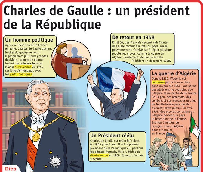 Fiche exposés : Charles de Gaulle: un président de la République