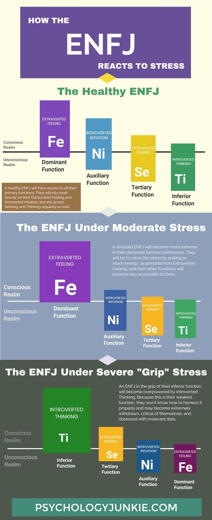 ENFJ Stress Absolutely accurate