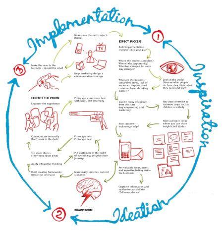 Design Thinking process scheme #design #designthinking