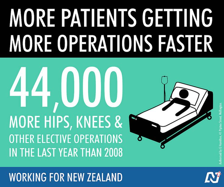 Under National 170 more patients every day are getting the operations they need. #Working4NZ http://ntnl.org.nz/1sCYaCV