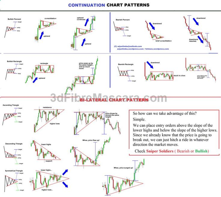 Best technical analysis forex