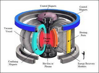 MIT Seminar: Fusion and Plasma Physics | Free course material for download at MITopencourseware | Lectures and discussions introduce the range of topics relevant to plasma physics and fusion engineering. Includes an introductory discussion of the economic and ecological motivation for the development of fusion power and covers contemporary magnetic confinement schemes, theoretical questions, and engineering considerations | Image: Department of Energy, Office of Fusion Energy Sciences