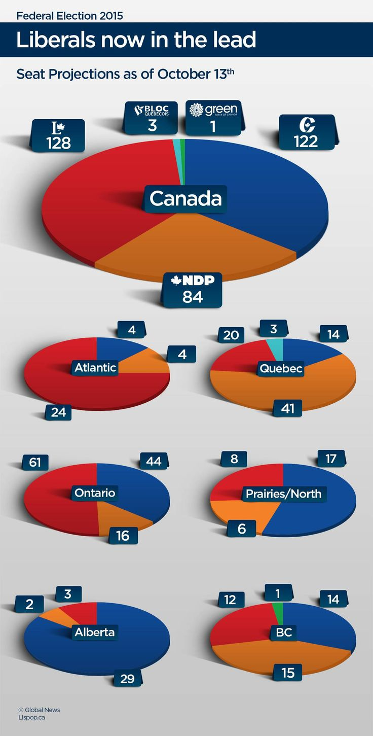 The Liberal Party could be poised to win a minority government, according to seat projections from the Laurier Institute for the Study of Public Opinion and Policy. (Global News)