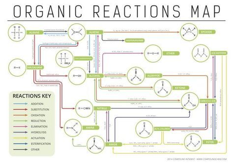 25 best ideas about functional group on pinterest what are organic molecules chemistry help. Black Bedroom Furniture Sets. Home Design Ideas