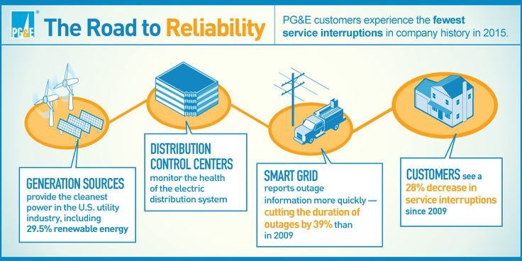 PG&E Delivers Best-Ever Reliability in 2015, Reduces Duration of Power Outages #ReadThis! Hashtags:  #StayTuned