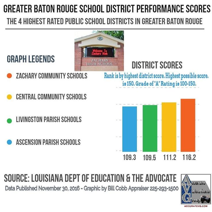 Greater Baton Rouges Top Ranked School Districts 2016-2017  As a Greater Baton Rouge Home Appraiser the question of school districts is always on my mind as it applies to valuation or worth. Well performing public school districts like Zachary Community Central Community Livingston Parish and Ascension Parish attracts tens of thousands of new residents moving into these communities which attracts retail and business and all need real estate development to thrive.  So where within Greater…