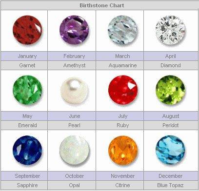 47 best images about Precious stone – Birthstone Chart Template