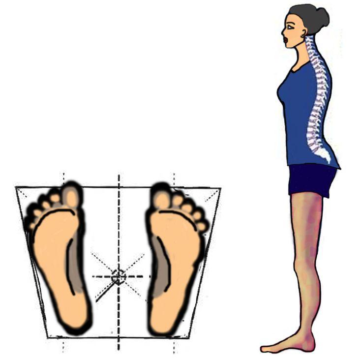 postura normale ... cioè fisiologica e corretta
