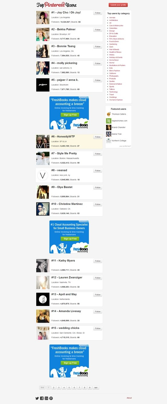 Pinterest directory of all the best and most popular top pinners, top pins, top boards, and top likes.