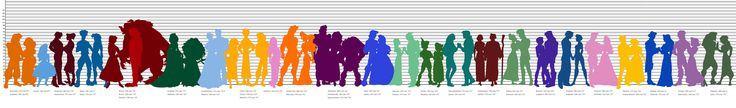 Animated Characters' Heights (some non-disney)