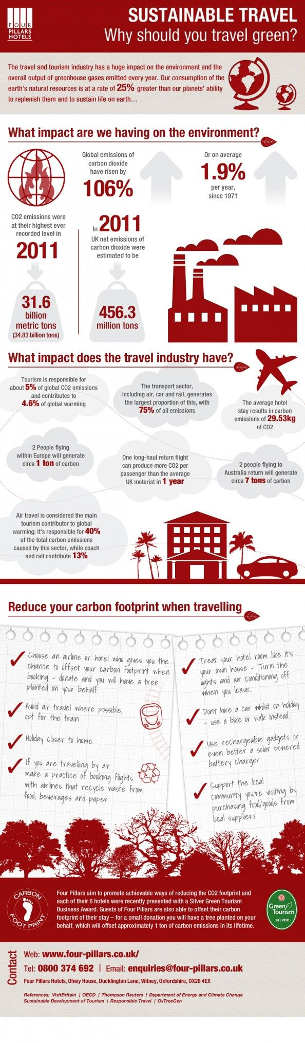 Sustainable Travel: Why Should You #Travel Green? #Infographic