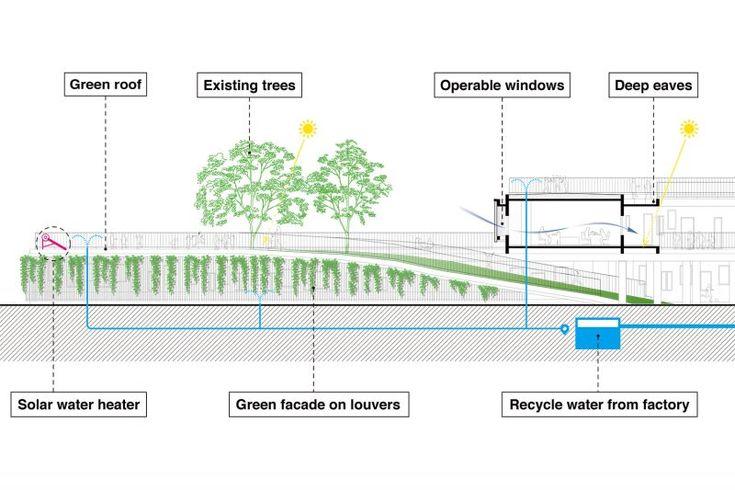 環境策略圖;圖片提供/Vo Trong Nghia Architects