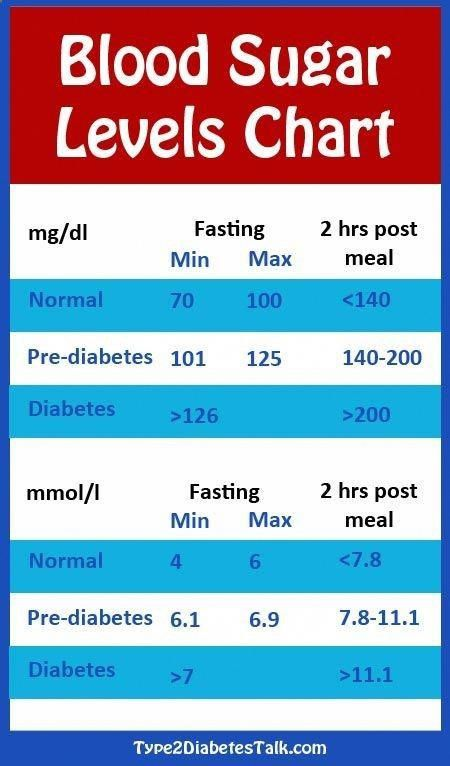 Diabetes Blood Sugar Levels Chart Bloodsugarlevels