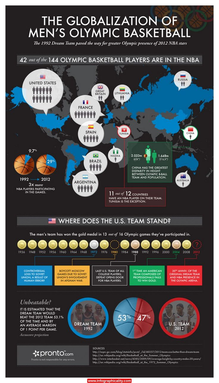 #Sport #Infographics - The Globalization Of Men's Olympic Basketball #Infografia