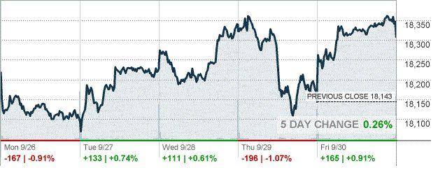 Обзор фондового рынка США за неделю http://krok-forex.ru/news/?adv_id=10321 фондовый рынок: Основные фондовые индексы США завершили сегодняшние торги выше нуля. По итогам торговой недели:  — DOW +0.26%  — S&P +0.16%  — Nasdaq +0.12%   В понедельник фондовые индексы США завершили торги ниже нулевой отметки, так как инвесторы с тревогой ждали первых президентских дебатов в США, чтобы оценить, как кандидаты планируют формировать экономику и политику. Кроме того, стало известно, что продажи…