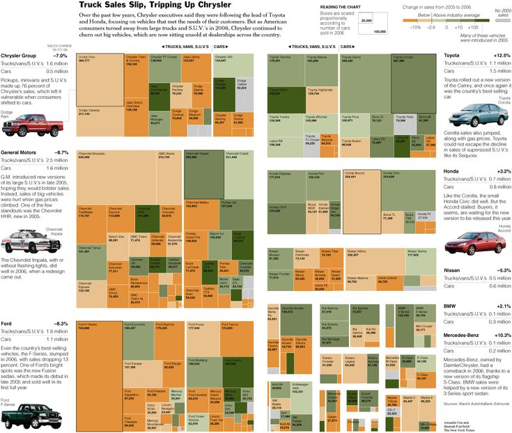 1000+ images about Data Visualization on Pinterest   Charts ...