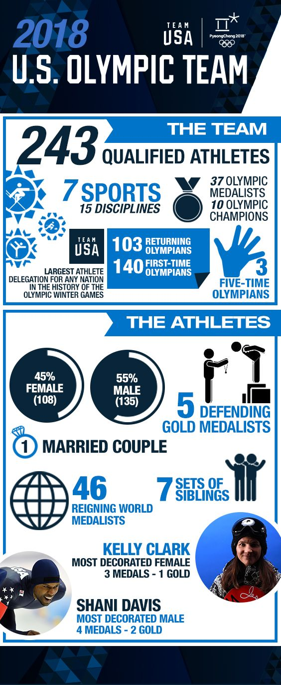 Watch the 2018 WInter Olympics in Pyeongchang !!! U.S. Olympic Committee Announces 242-Member 2018 U.S. Olympic Team
