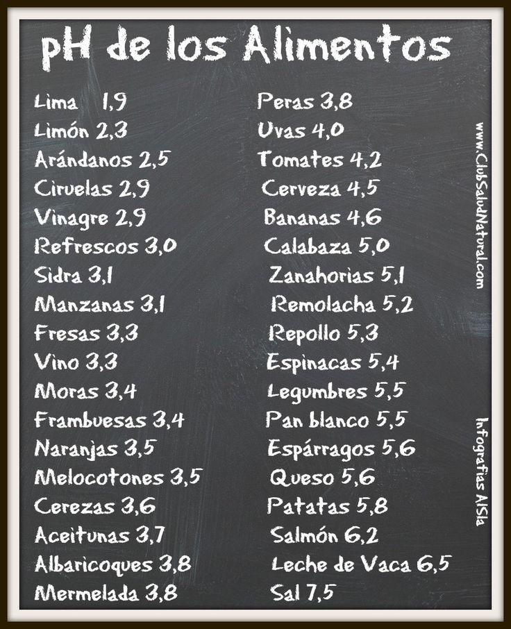 Alimentos que Acidifican y Alimentos que Alcalinizan