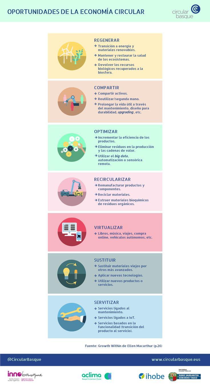 Oportunidades de la Economía Circular