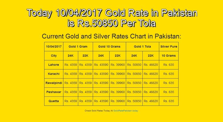 #10-Apr-17, #English, #Goldrate, #Goldratepakistan, #Grp Today 10/04/2017 Gold Rate in Pakistan is Rs.50850 Per Tola