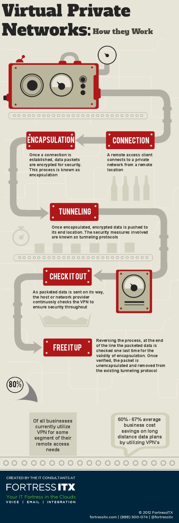 #Infographic Tuesday: Virtual Private Networks: How they Work    www.fortressitx.com/blog  www.fortressitx.com
