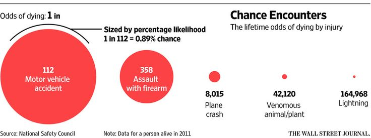 Probability Of Being Killed In A Car Accident