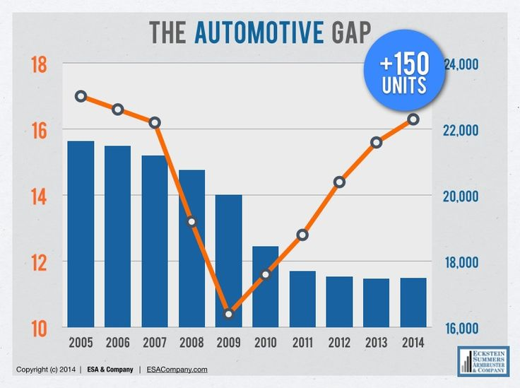 """Is your auto dealership in the 150-Plus Club?  With car sales up and retail points down, it's time to take """"destination mentality"""" to the next gear.  ESA Car Keys   The 150-Plus Club: Fewer Dealers Selling More Vehicles"""