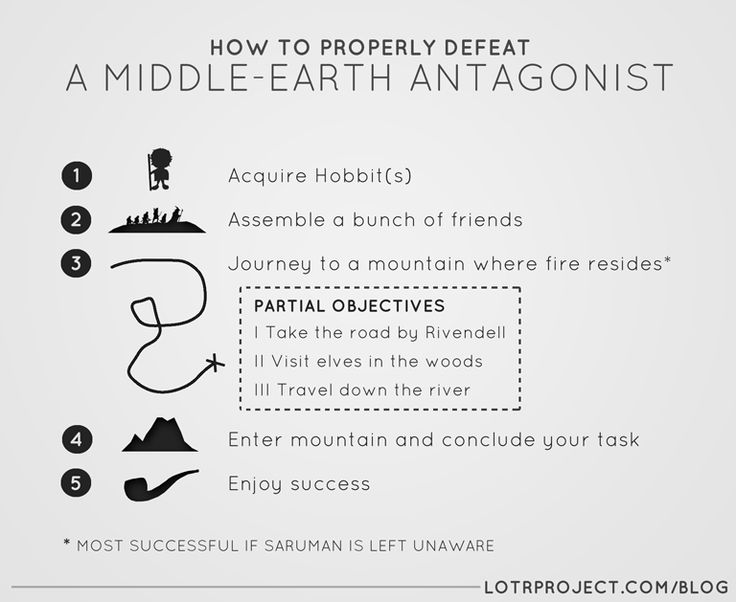 How to Properly Defeat a Middle-Earth Antagonist