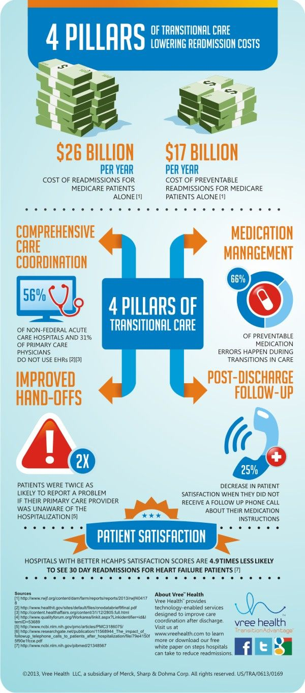 4 Pillars of Transitional Care - Lowering Readmission Costs