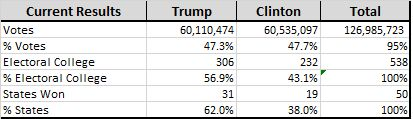 These are the final numbers for the National Election held on 11/9/2016 between Donald Trump and Hillary Clinton