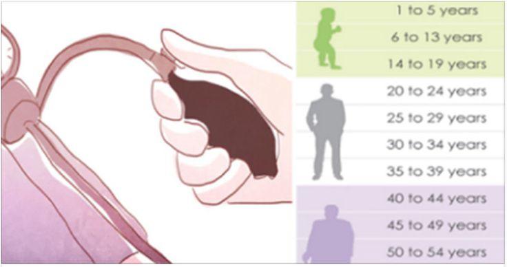 Você sabe quais são as causas da pressão arterial elevada (hipertensão)?São muitas:- Idade avançada- Peso em excesso- Estresse- Sedentarismo- Má alimentação- Tabagismo