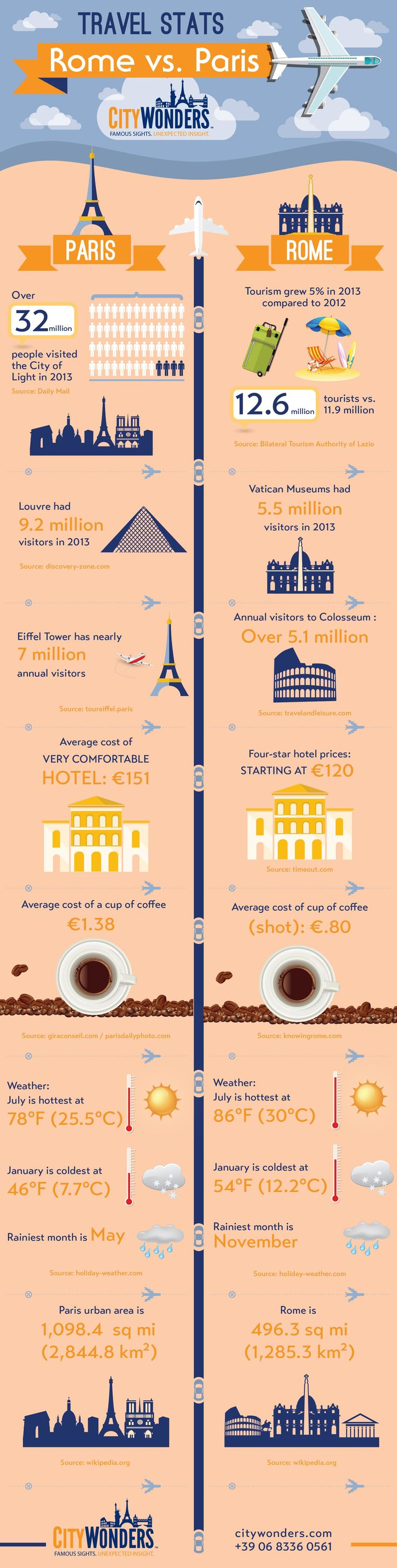 Infographic: Rome vs. Paris Travel Stats  http://www.citywonders.com/blog/rome-vs-paris-travel-stats-infographic/