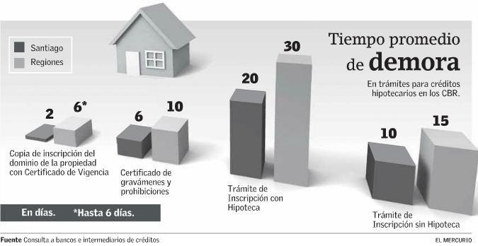 Toda operación de compra-venta de una casa o departamentodebe ser registrada por un conservador de bienes raíces, así también las prohibiciones de ventas o si lo compras con crédito.