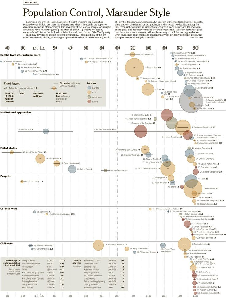 Population control in the world through wars (interesting infographics)