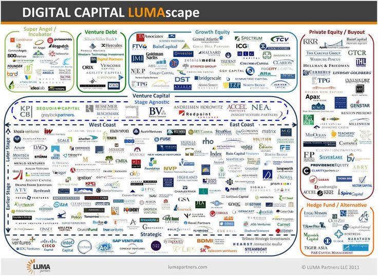 Best AdTech And Data Management Images On Pinterest Internet - Digital advertising map luma 2016 us