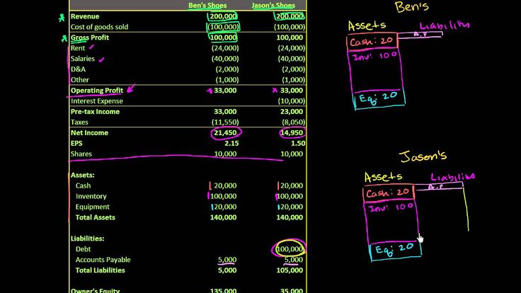Basic Capital Structure Differences