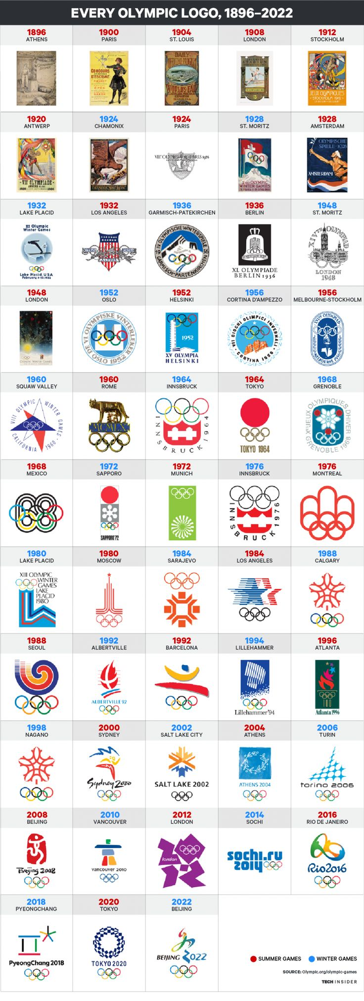 Super cool!! Here's every Olympic logo from 1896 to 2022