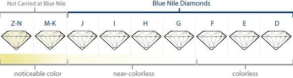 Diamond Color Chart