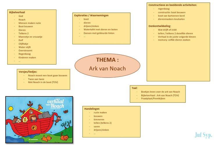 Brainstorm Ark van Noach