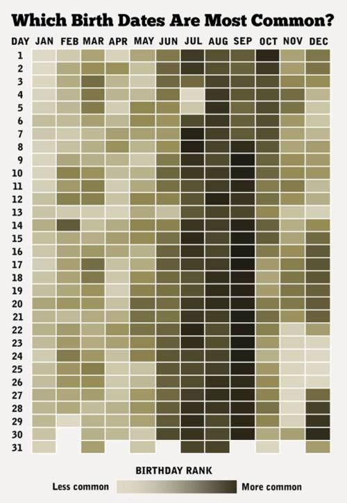How common is your birthday? A brilliant visualization, one of the year's best infographics: http://www.brainpickings.org/index.php/2013/10/08/best-american-infographics-david-byrne/